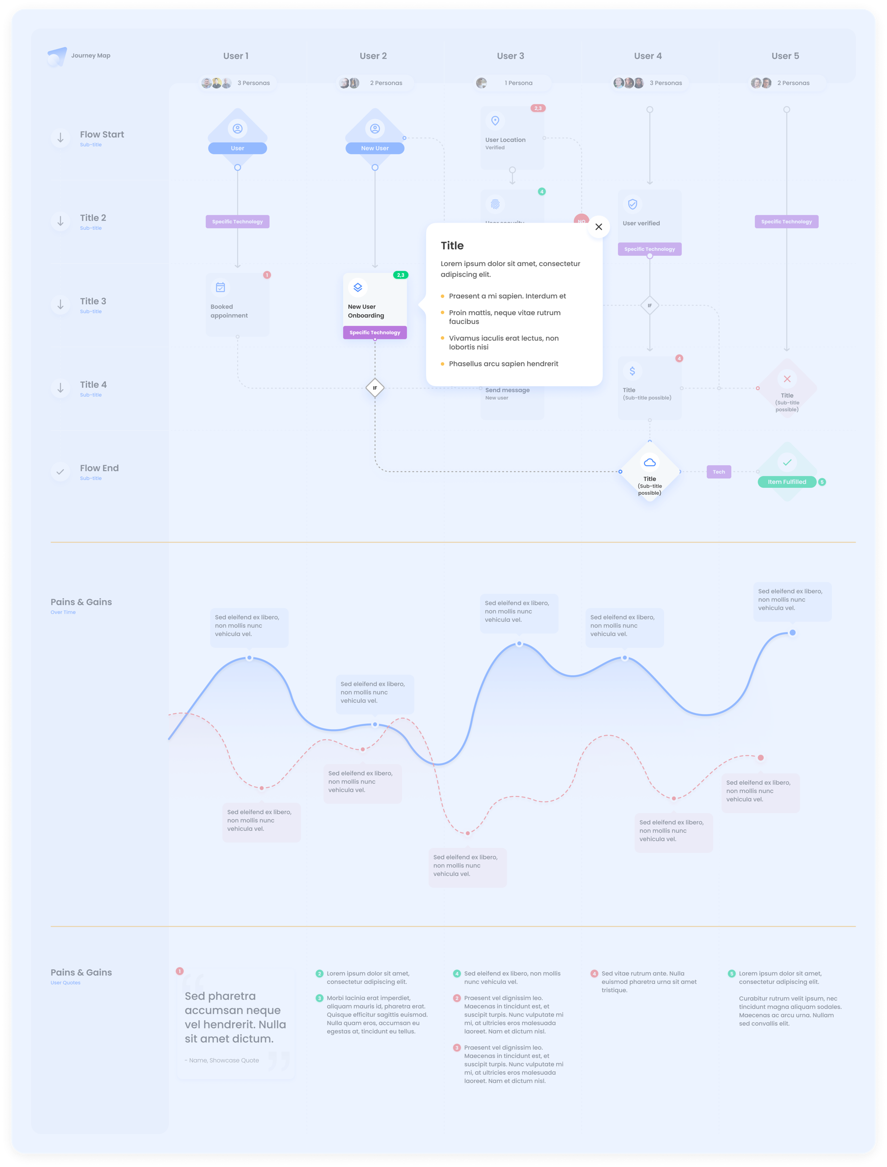 Interactive Journey Map for Figma - Meet the Interactive Journey Map, a new take on journey mapping using Figma's prototyping tools. Expandable mini user personas and clickable user-flow flow elements enable you to go deeper into the details. Duplicate the file and start using it now for free.