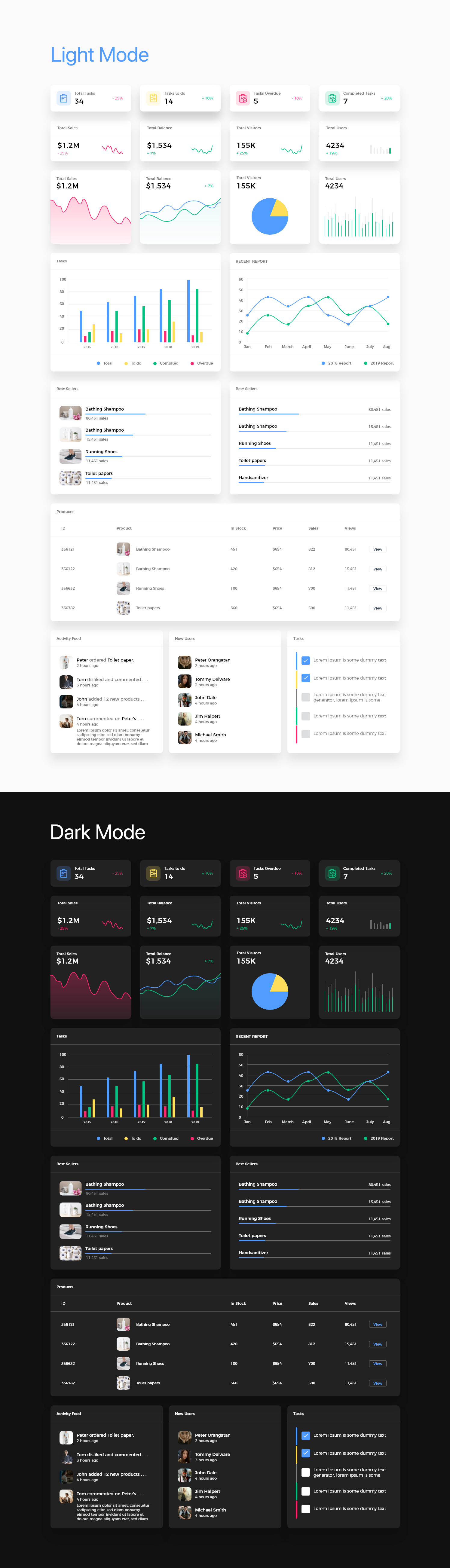 Dashboard Free UI Kit - Minimal and clean dashboard design. Easy scaling & editing, modern & clean look. Dark mode!