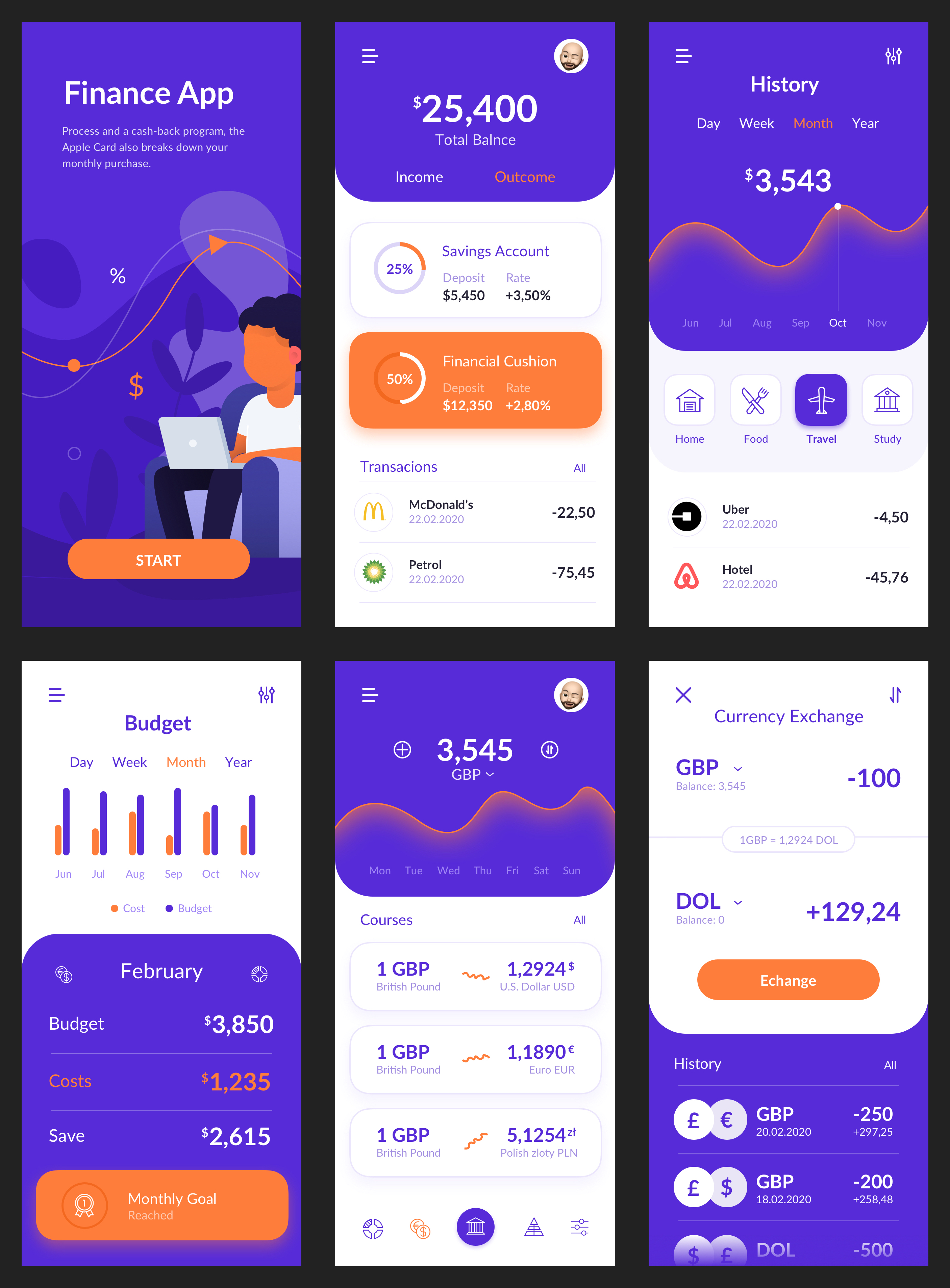 Finance Application for Sketch - Minimal and clean app design, 6 screens for you to get started.