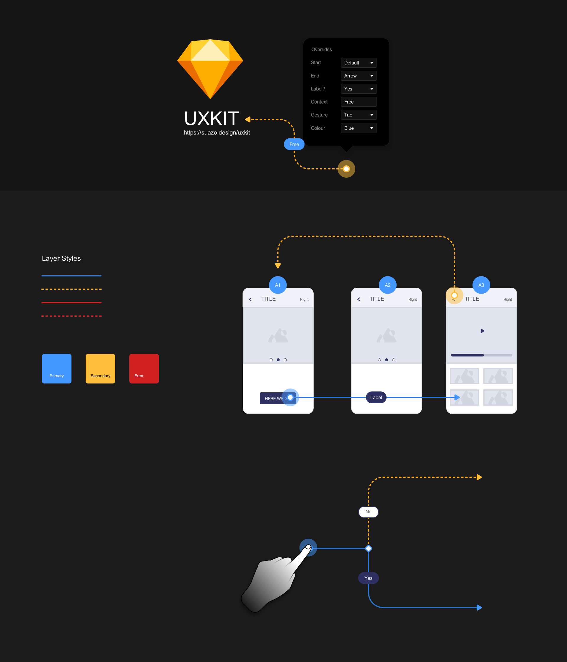 UXKIT - Flowkit for Sketch - Having to Draw, lines, arrows and boxes for every design task become tiresome, so I decided to make time and utilise some of Sketch handy features - libraries, symbols, and overrides.