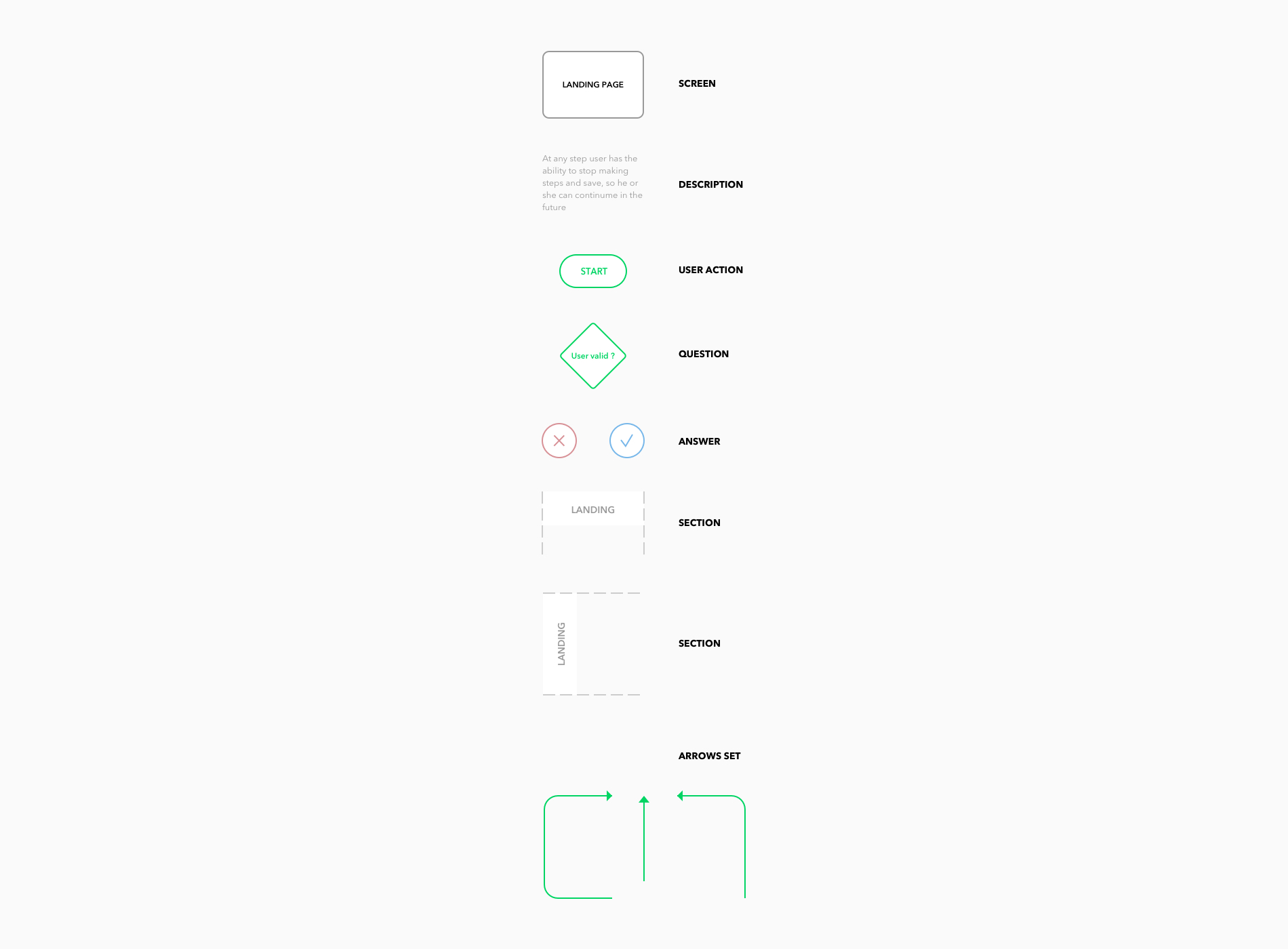 User Flow Diagram for Sketch - User flow diagram template for Sketch that will help you create beautiful diagrams with ease.